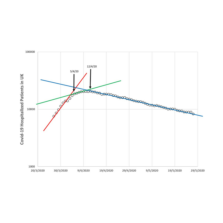 COVID-19 hospital beds graph